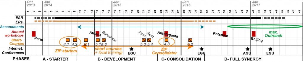 ZIP GANTT chart